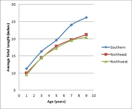 Walleye length vs age for Ontario.
