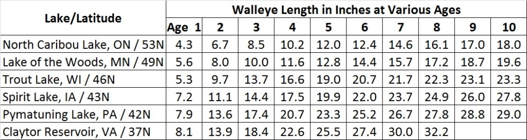 Walleye length vs age at various latitudes.